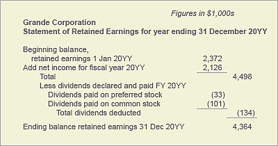 Statement of retained earnings defined example explained retained earnings statement example maxwellsz