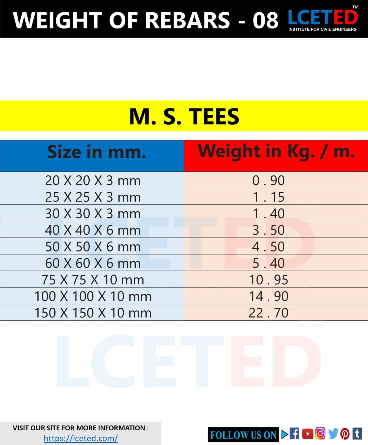 Different Shapes Of Rebars Weight Chart In 2020 Weight Charts Civil Engineering Civil Engineering Design