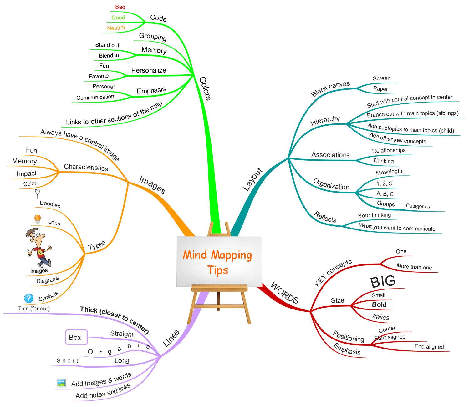 best images about mind mapping creative thinking 17 best images about mind mapping creative thinking affirmations and learning
