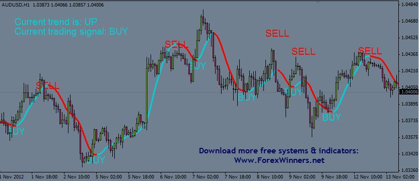 Supertrendprofit Indicator Join And Be A Winner Social Networks