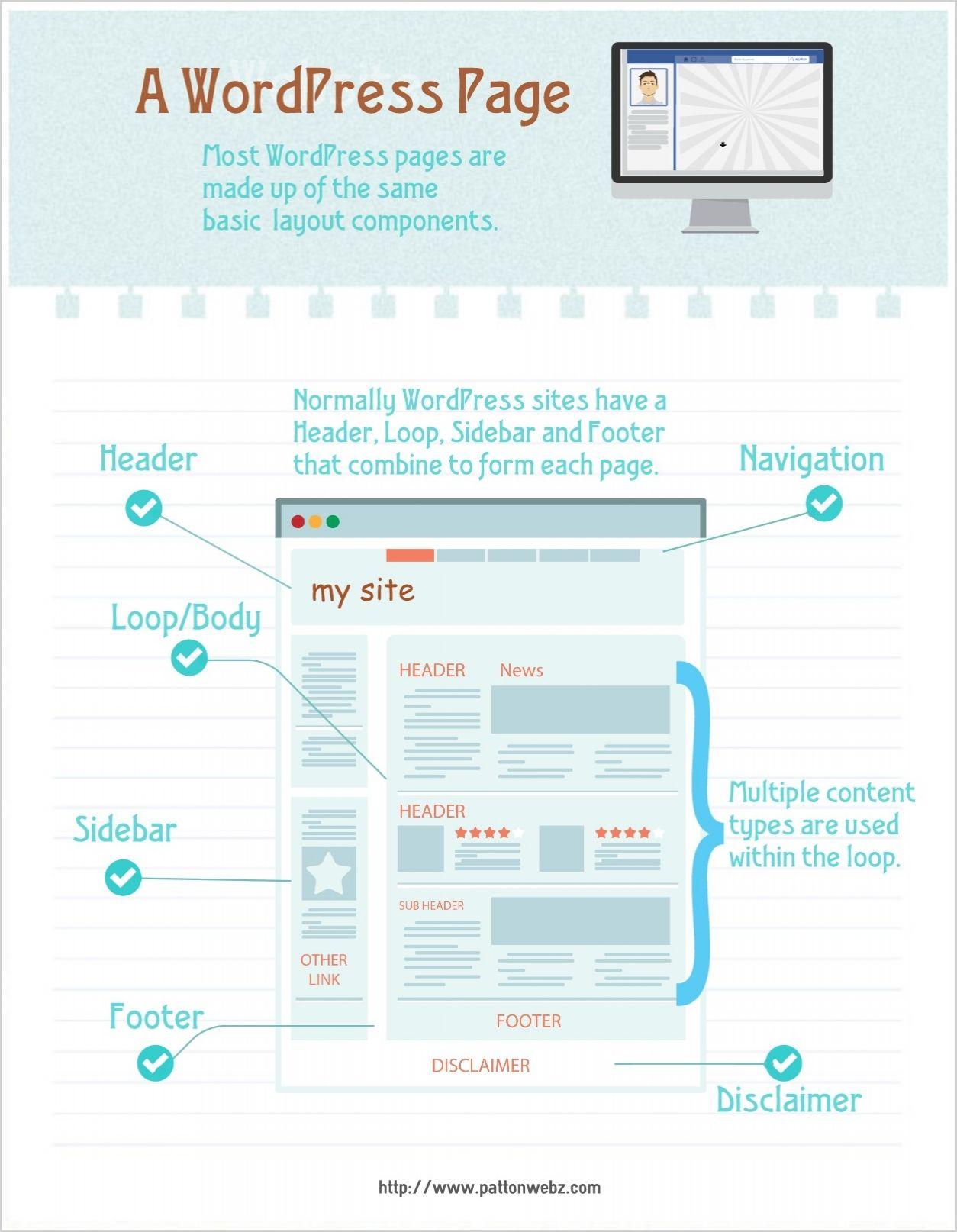 Anatomy of a #WordPress Theme: Building your own WordPress theme is ...