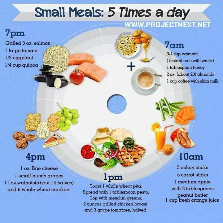 Eat Small Meals 5 Times A Day: Sample Menu Plan | Small ...