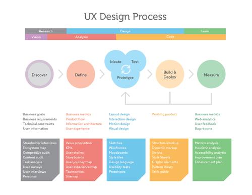 The Ux Design Process Ux Design Process Ux Process Ux Design
