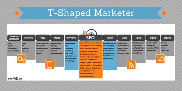 Digital Marketing Insights Blog Volume Nine Marketing Skills Marketing Insights Marketing