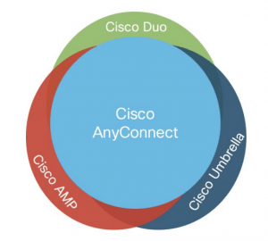 Cisco Secure Remote Employee Architecture For Azure Remote Workers It Service Provider Enterprise System