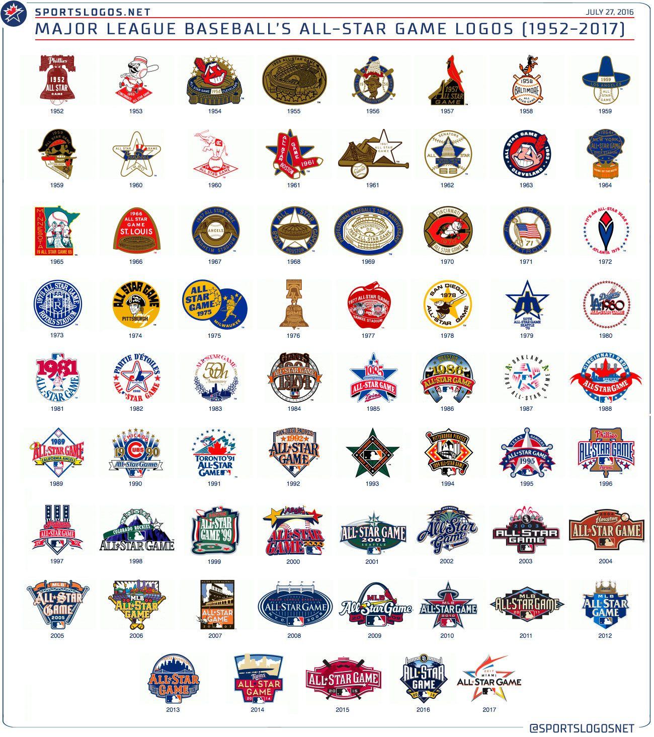 Sleek Modern Logo For 2017 Mlb All Star Game In Miami Unveiled Major League Baseball Game Logo Baseball Savings