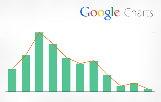 Google charts with jquery ajax jquery pinterest google charts with jquery ajax ccuart Gallery