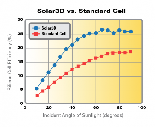 Solar3D Thinks Its Solar Cells Can Produce 200% the Power of Conventional Solar Cells