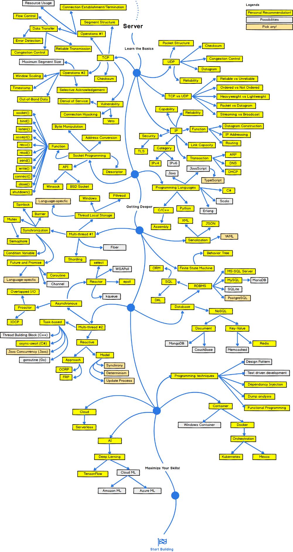 The 2018 Game Developer Roadmap Learn computer coding