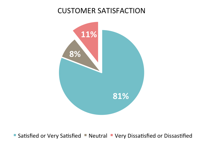 A Pie Chart Showing A Breakdown Of Customer Satisfaction Or