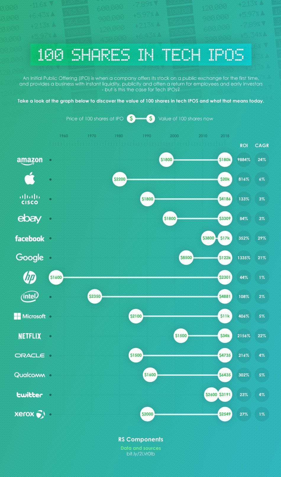 100 Shares in Tech IPOs Then and Now (infographic