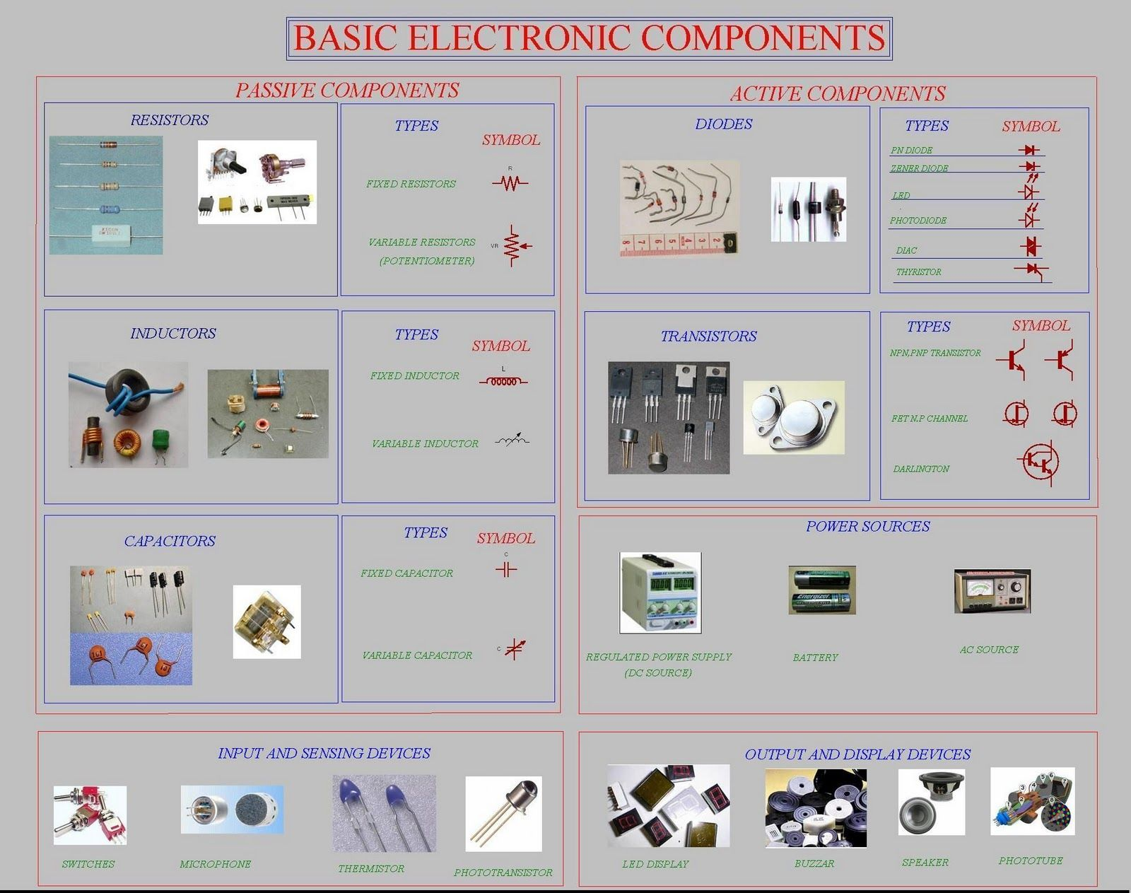 Electronics components chart also best images in circuit diagram computers rh pinterest