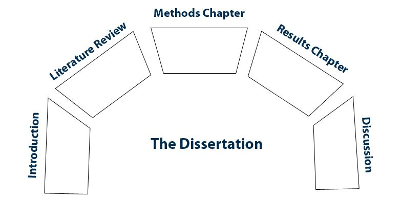 Character education dissertation