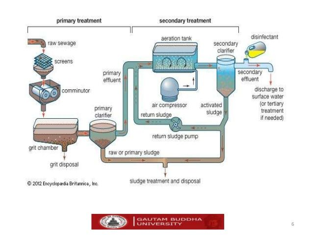Pin By Industrial Wastewater On Cooling Tower Water Treatment Wastewater Treatment Systems Wastewater Treatment Water Treatment