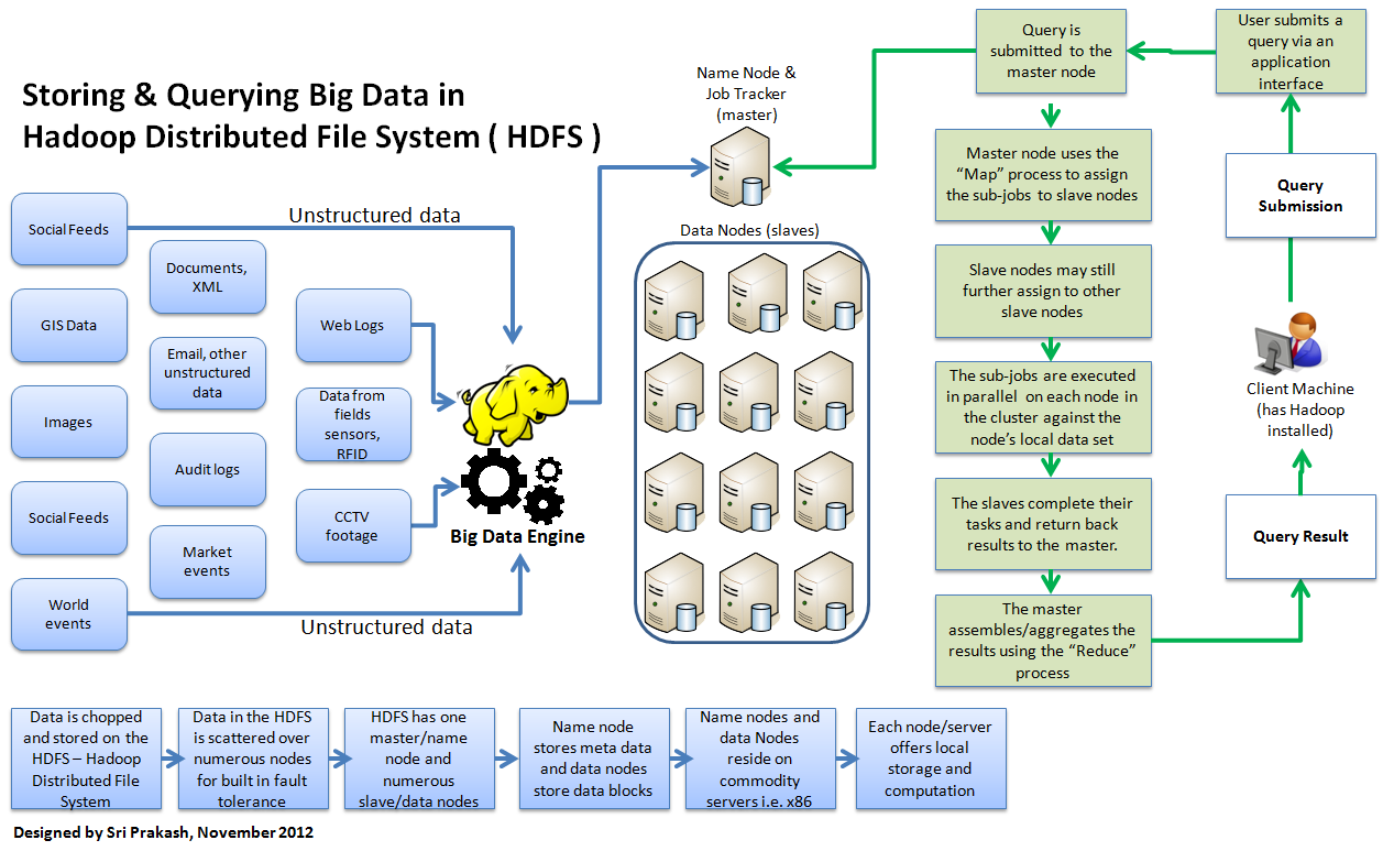 data architecture file system and big data on pinterest : hadoop architecture diagram - findchart.co