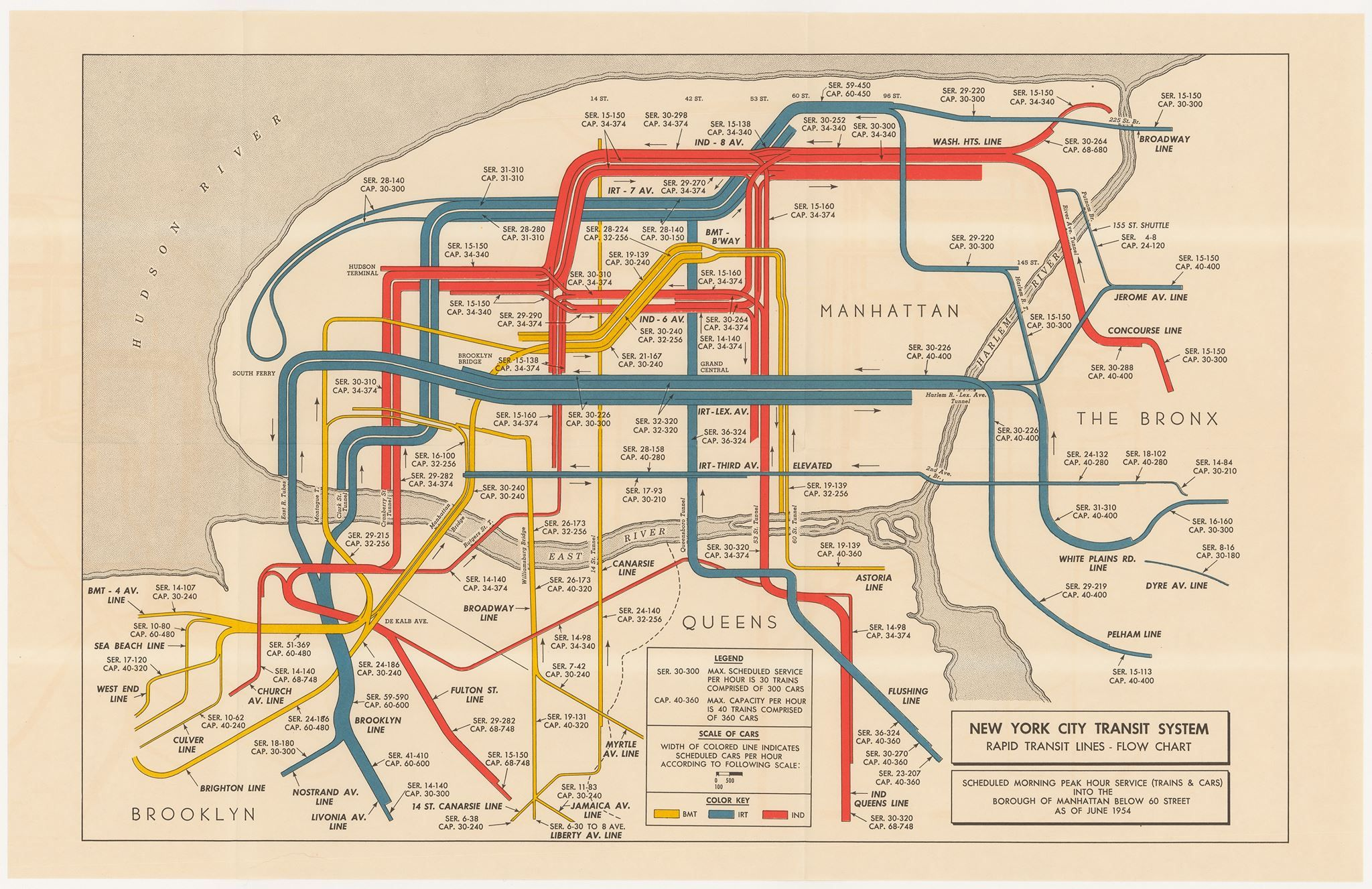 Subway Map Creator New York.Rapid Transit Lines Flow Chart New York City 1954 Graphic