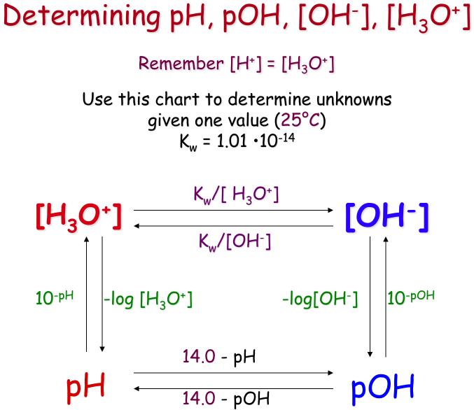 pH = -log[H+] assuming 100 percent dissociation