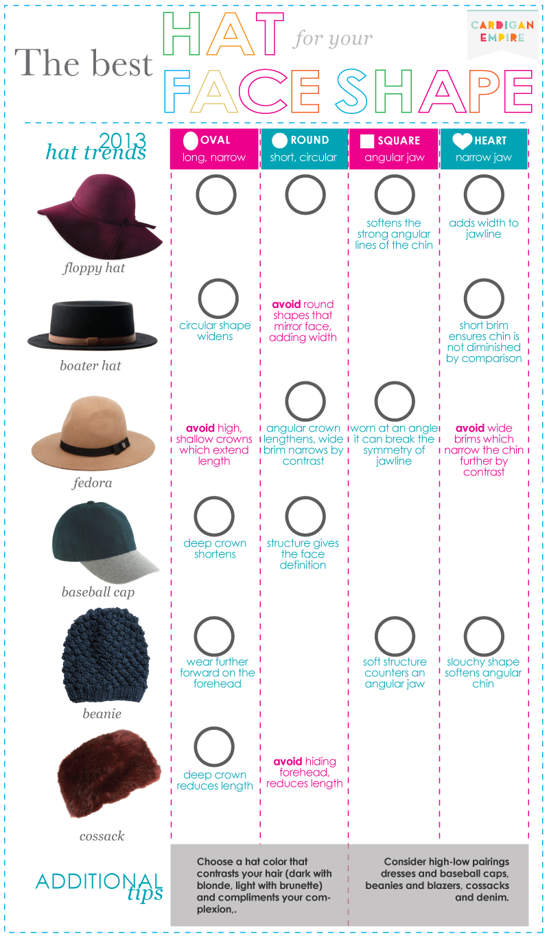 Fashion In Infographics Photo Face Shapes Round Face Shape Body Shapes
