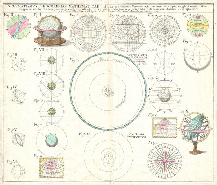 Solar System Astronomical Chart, 1753 by Homann Heirs| Art Posters