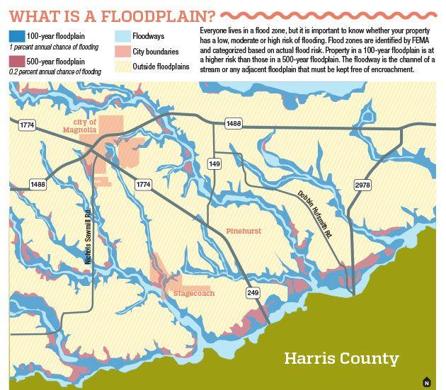 What is a floodplain?