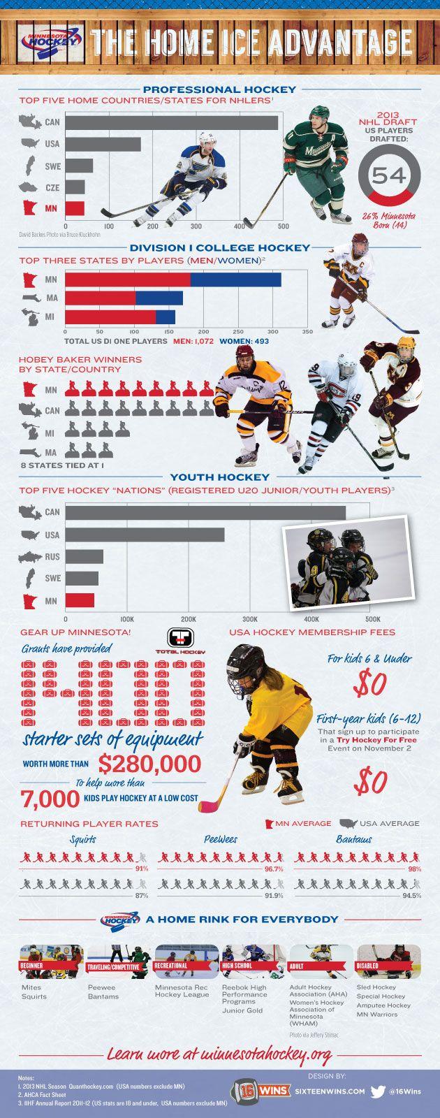 Infographic The Home Ice Advantage Hockey Team Names Hockey Sports Biz