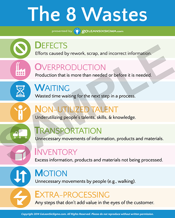 Lean Six Sigma Posters | Management, Business and Project management