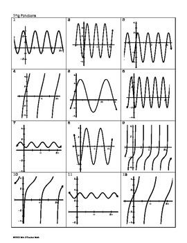 Trig Functions and Their Graphs Card Sort | Trigonometric ...