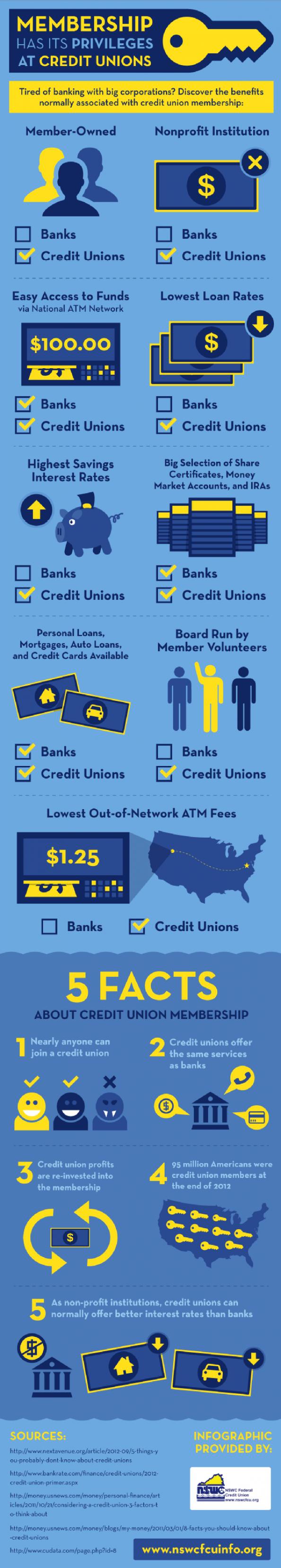 American Eagle Bank Personal Loans