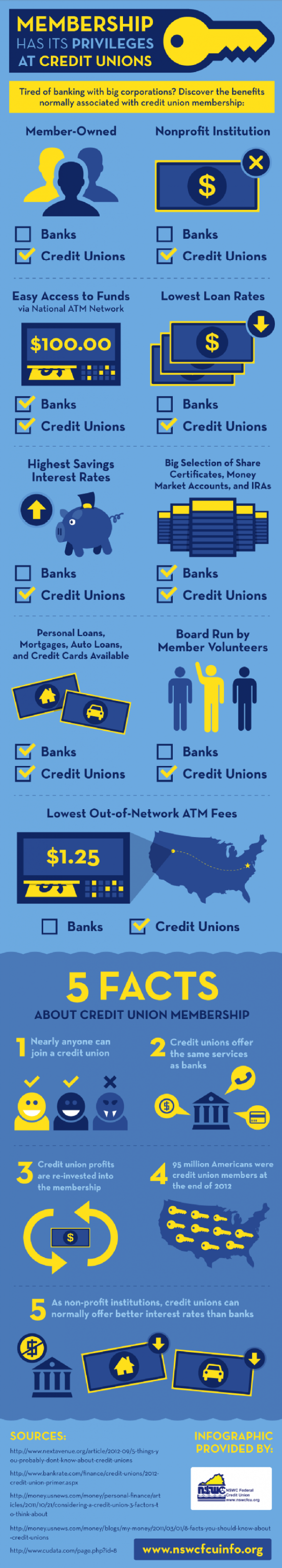 Membership Has Its Privileges At Credit Unions Visual Ly Credit Union Marketing Credit Union Credit Unions Vs Banks