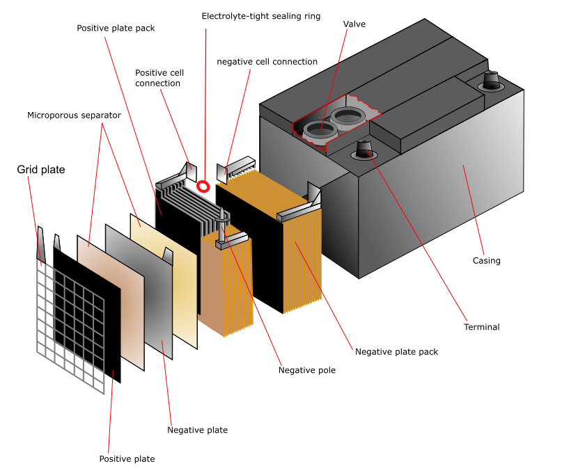 Battery types used in portable and solar lighting Solar