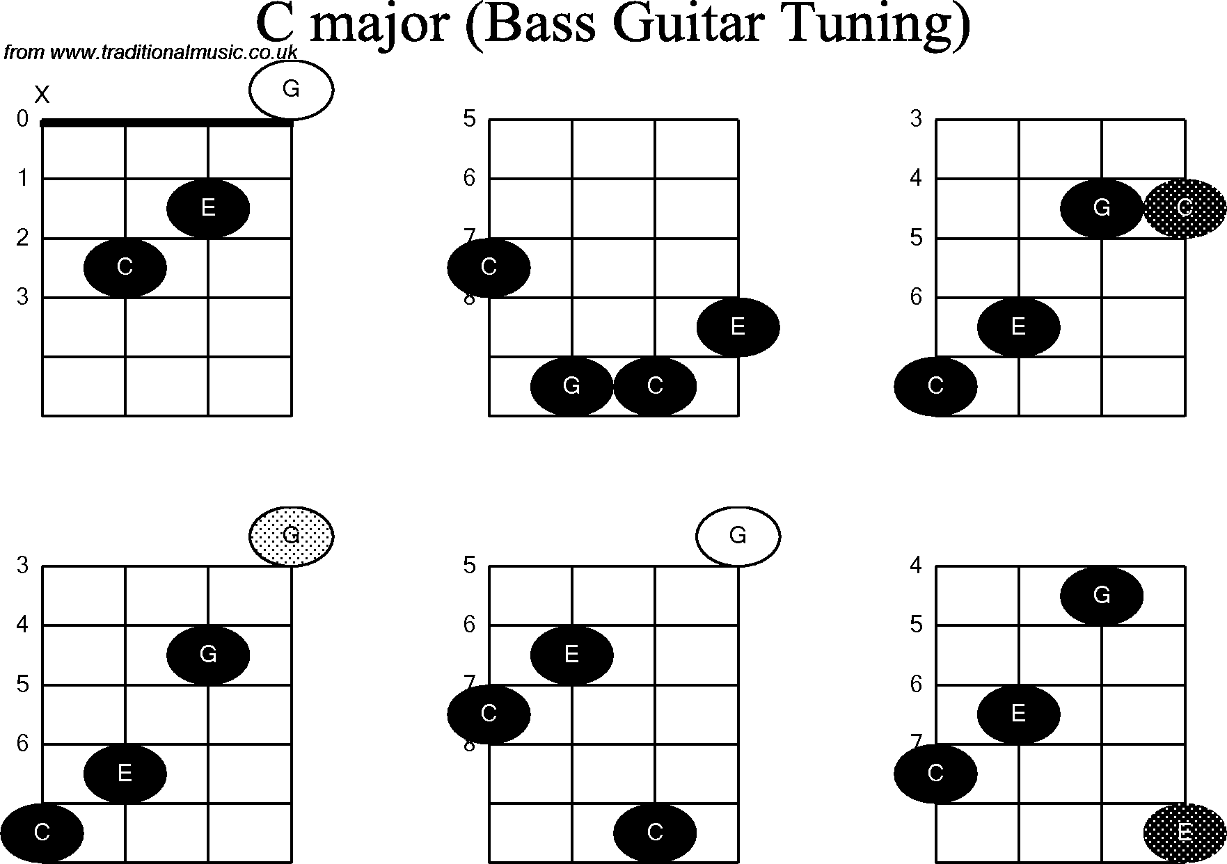Lessons Notes Chartsfree Bass Guitars In Software