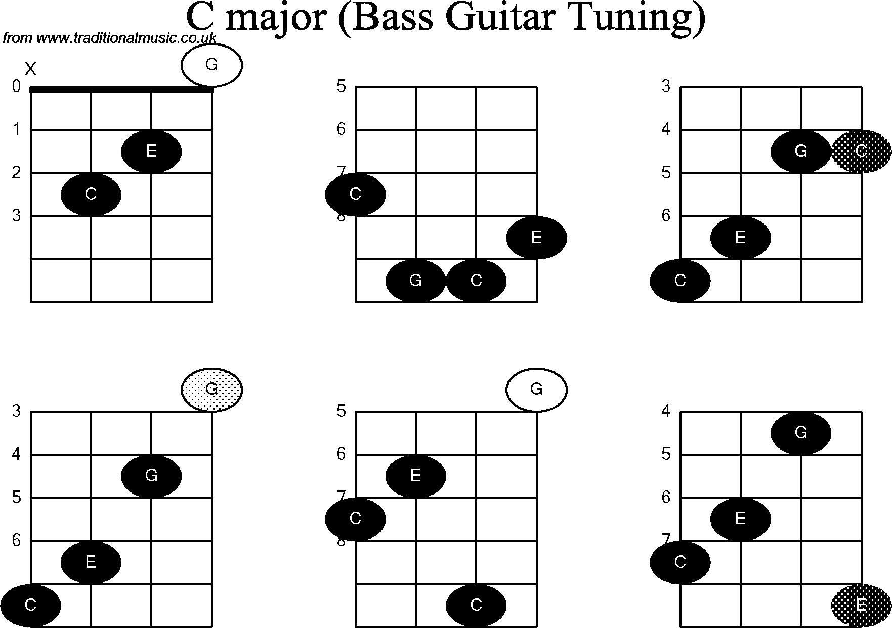 Bass Guitar Chord Diagrams For C Bass Guitar Chords Guitar Chords Guitar Chord Chart