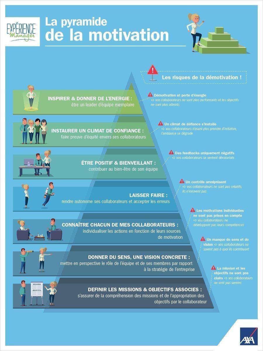 Pyramide de la motivation Communication interne, Gestion
