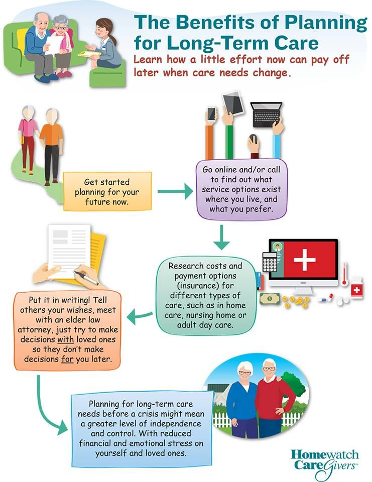 The benefits of planning for longtermcare. How to plan