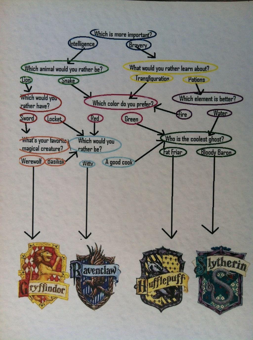Test Maison Harry Potter Officiel : maison, harry, potter, officiel, Harry, Potter