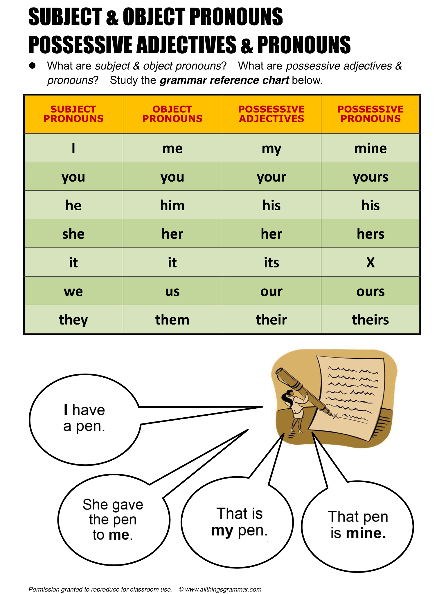 Free Esl Pronouns Worksheets Order Of Adjectives Articles Indefinite A An Possessive Article