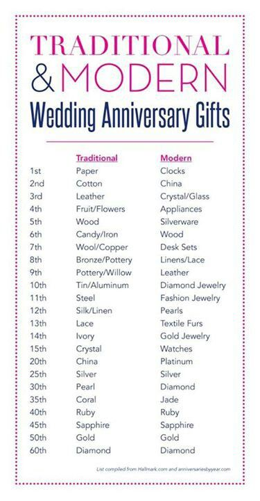 Anniversary  chart also for him wedding ts rh pinterest