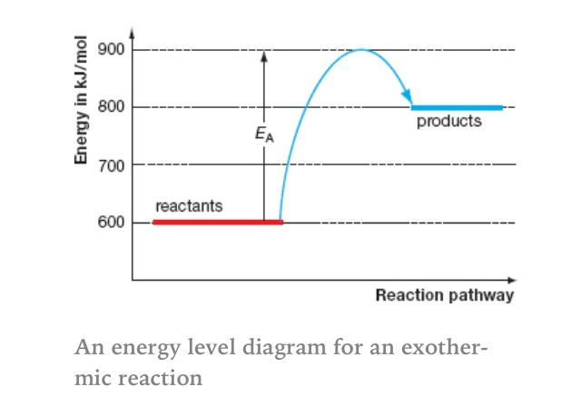 Energy Level Diagram For An Exothermic Reaction Ap Chemistry