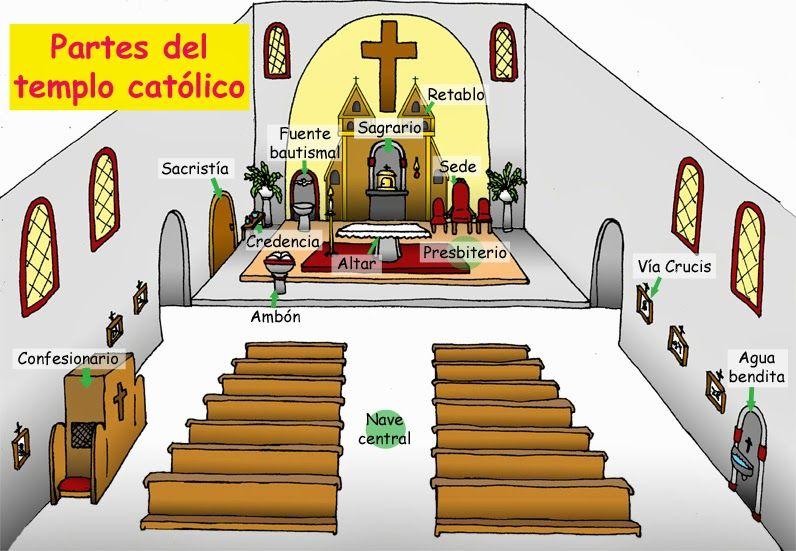 Partes Del Templo Católico Catequesis Temas De Catequesis Catolico