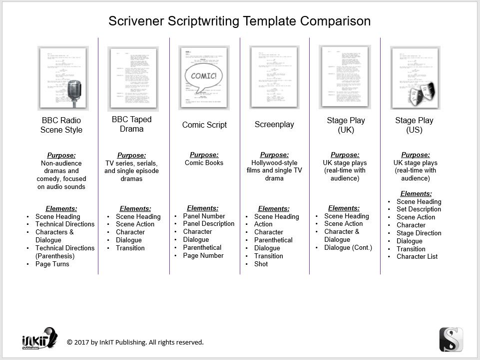 Comparison Of The Scrivener Scriptwriting Templates To Help