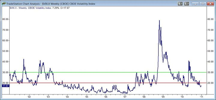 Vix index years level green red weekly interval also rh pinterest