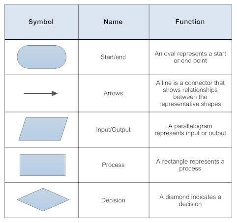 Basic flowchart symbols process documentation audit prep also flow rh pinterest