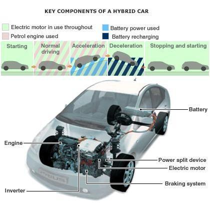 How Does A Hybrid Car Work? http://blog.iseecars.com/2010/11/02/how ...