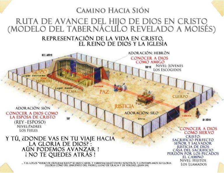 Camino Hacia Sion El Reino De Dios Y El Tabernáculo De Moisés Jesus