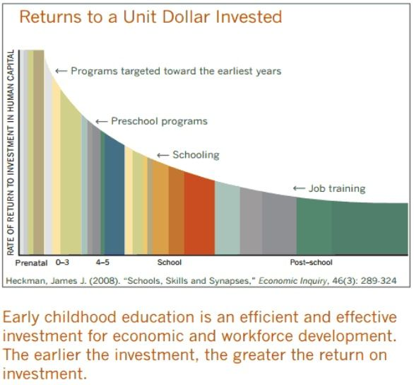 Click This Graph To Read Invest In Early Childhood Development As A