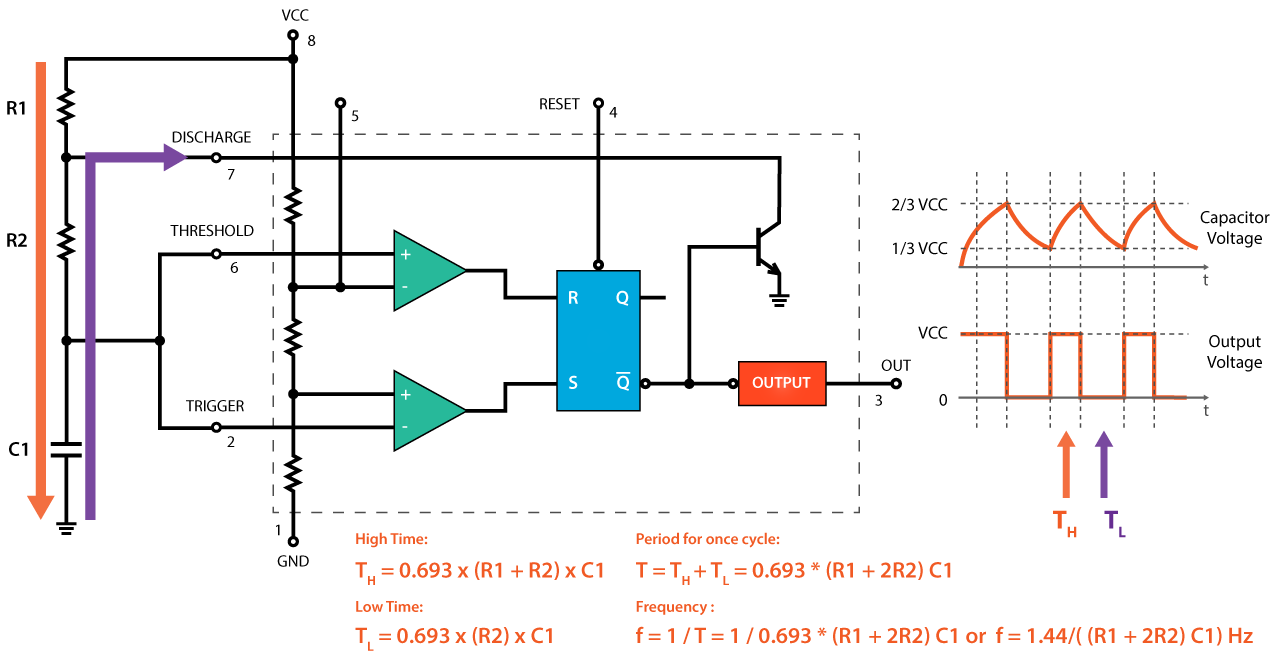 555 timer astable mode formulas calculations time and frequency block diagram circuit books [ 1280 x 655 Pixel ]
