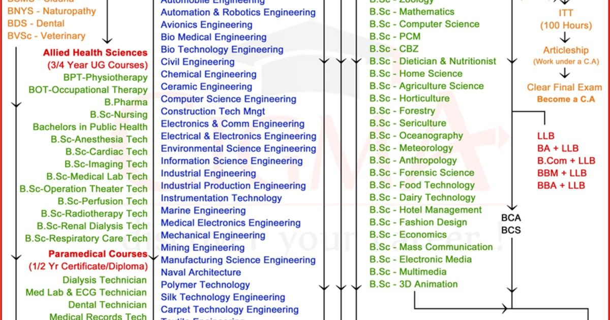 Vocational Jobs