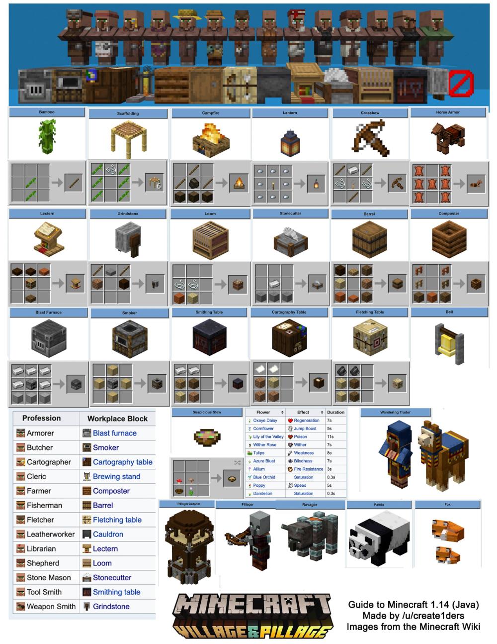 minecraft villagers jobs list - Google Search  Minecraft designs