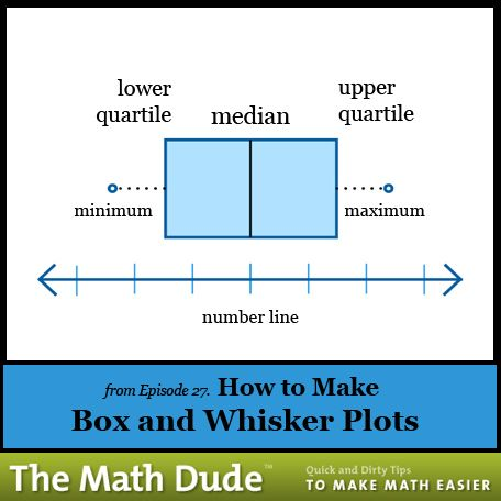 The Math Dude Math, Statistics and Box
