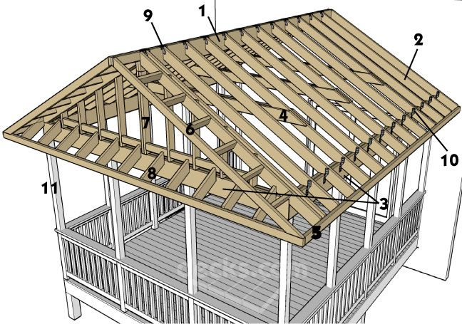 The front overhang of a gable roof uses a rake or ladder for Porch roof plans